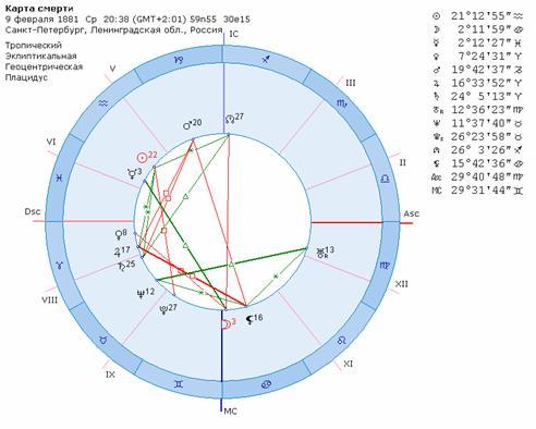 к Марсу натальному Урана транзитного Квадрат